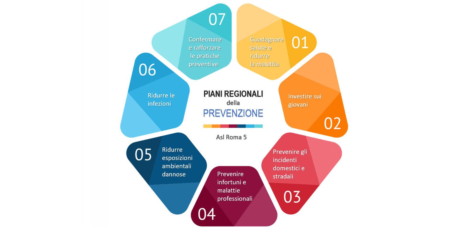 Prevenzione e stili di vita for Piani domestici di base